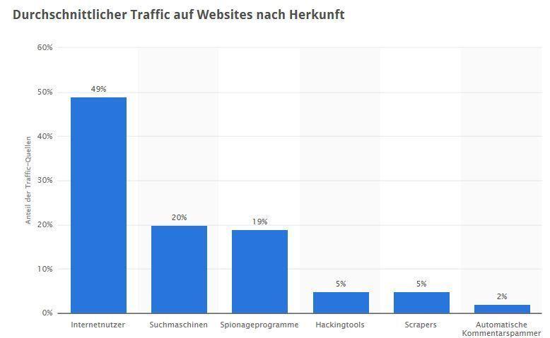 Web-Traffics